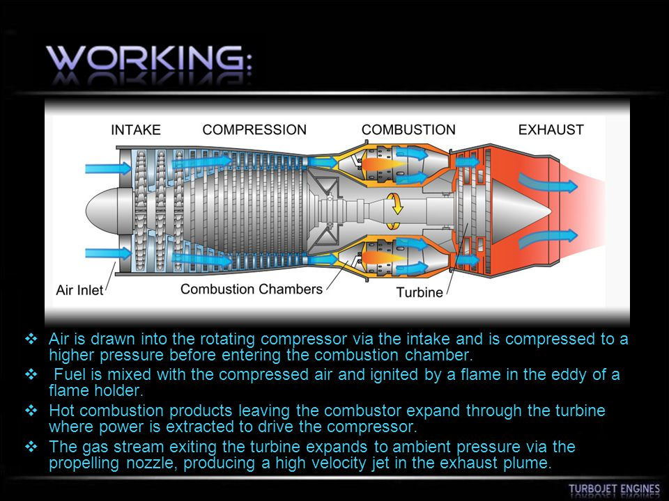 Air is drawn into the rotating compressor via the intake and is compressed to a higher pressure before entering the combustion chamber.