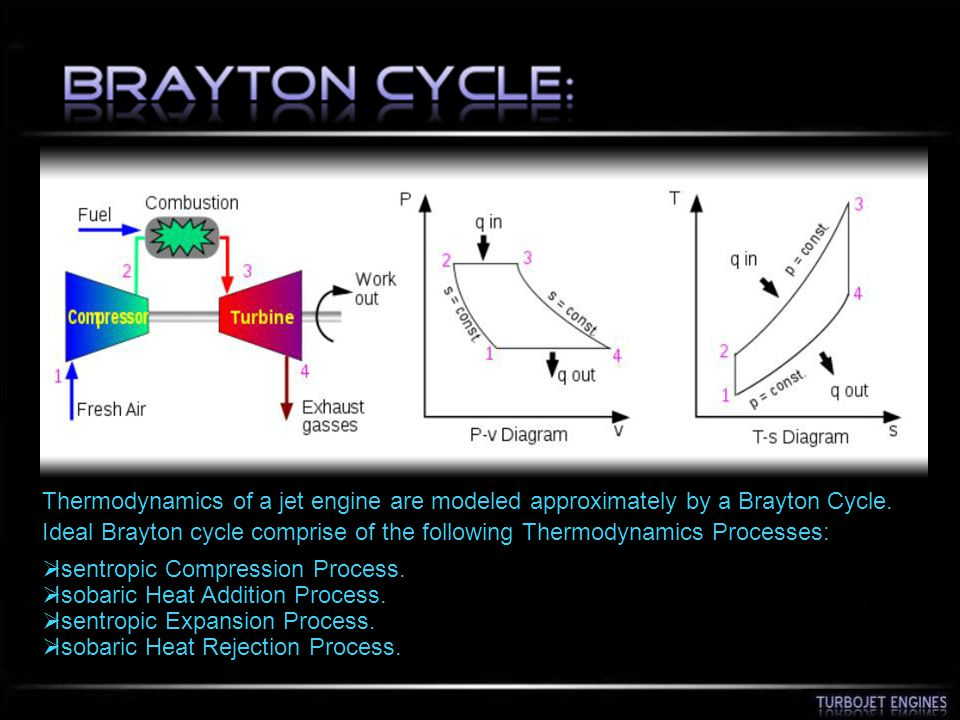 Thermodynamics of a jet engine are modeled approximately by a Brayton Cycle.