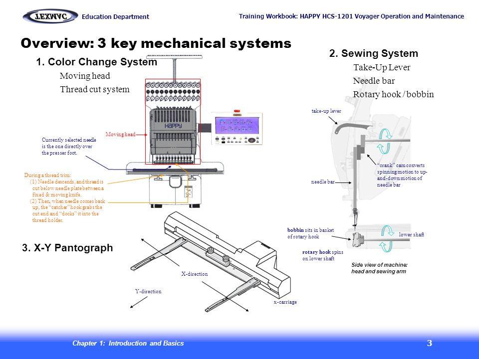 Overview: 3 key mechanical systems