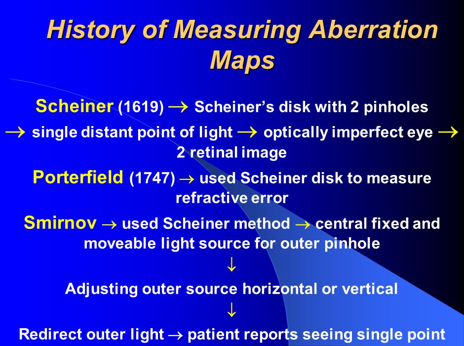 History of Measuring Aberration Maps