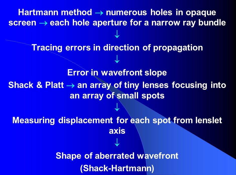 Tracing errors in direction of propagation Error in wavefront slope