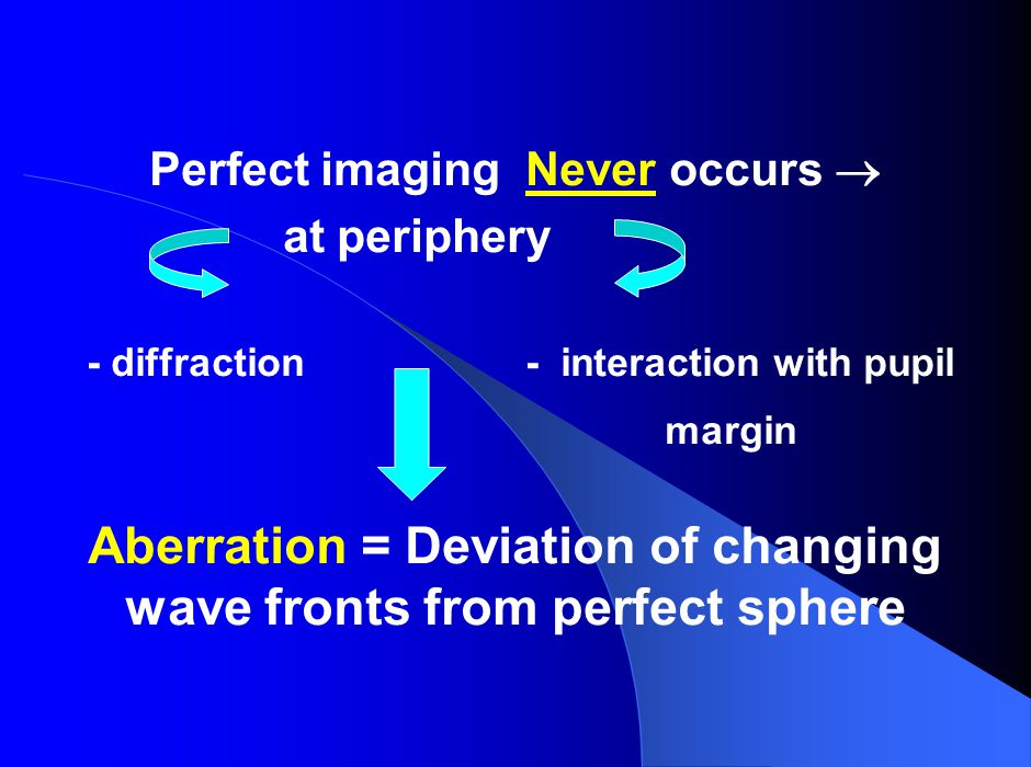 Aberration = Deviation of changing wave fronts from perfect sphere