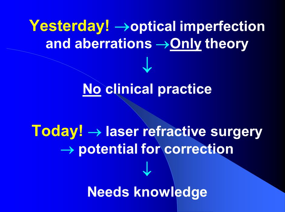  Yesterday! optical imperfection and aberrations Only theory