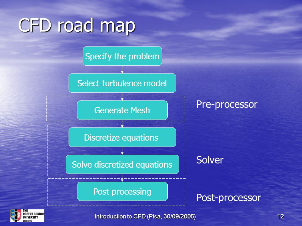 CFD road map Pre-processor Solver Post-processor Specify the problem