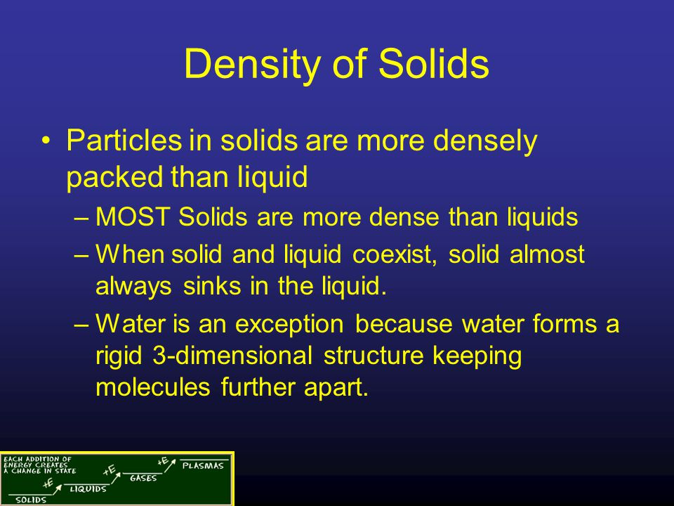 Density of Solids Particles in solids are more densely packed than liquid. MOST Solids are more dense than liquids.