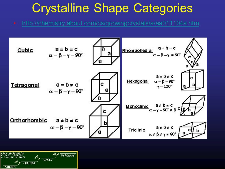 Crystalline Shape Categories