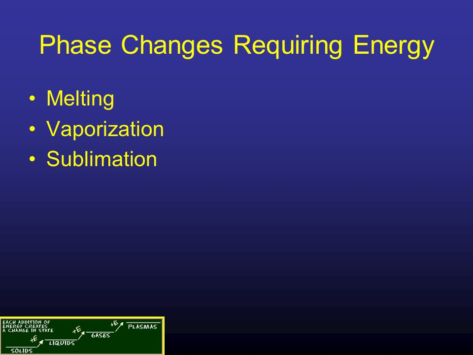 Phase Changes Requiring Energy
