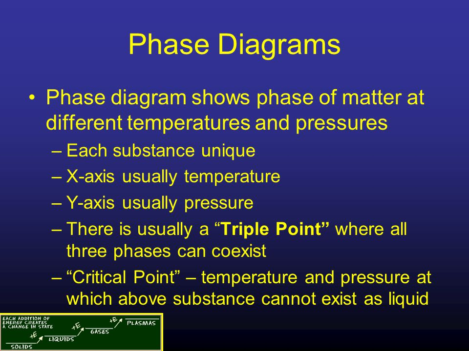 Phase Diagrams Phase diagram shows phase of matter at different temperatures and pressures. Each substance unique.