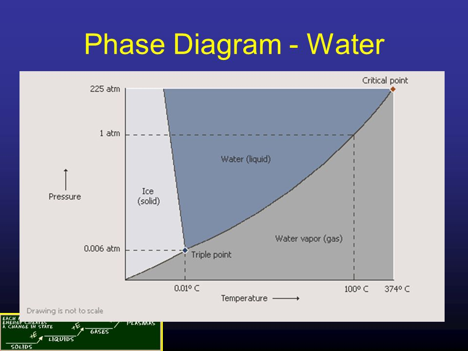 Phase Diagram - Water