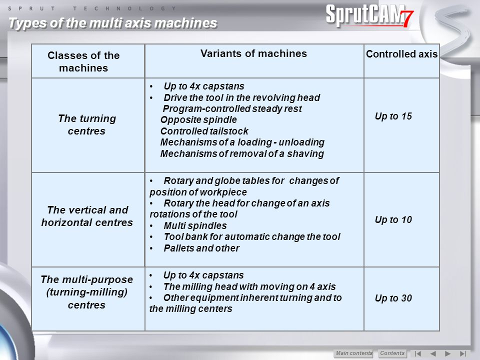 Types of the multi axis machines