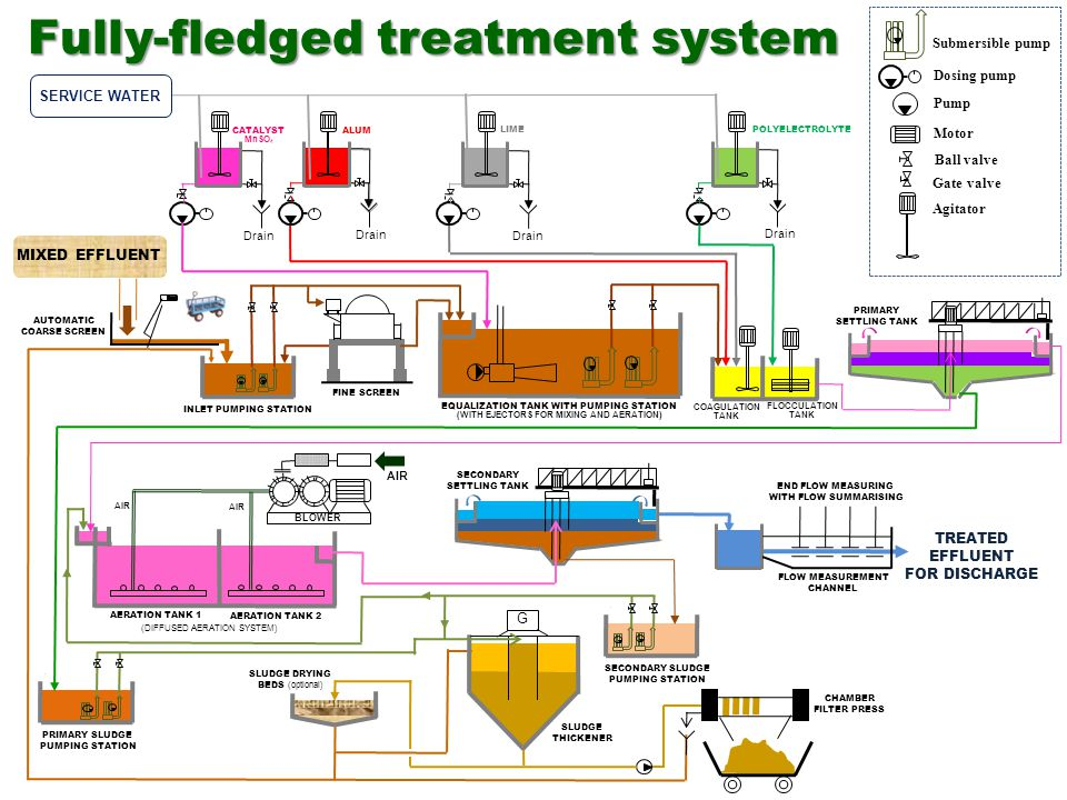 Fully-fledged treatment system