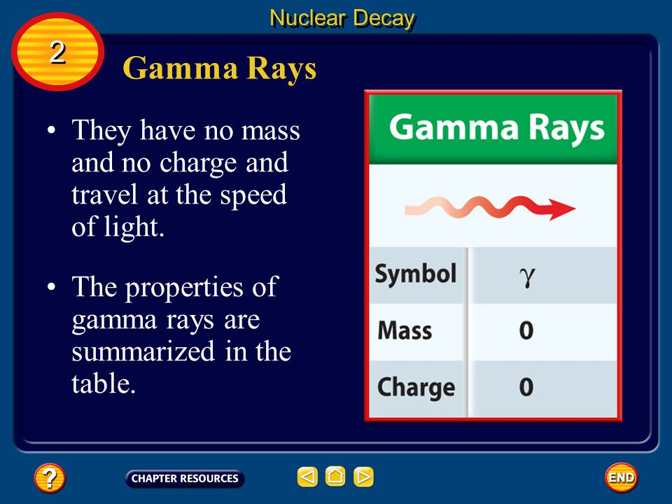 Nuclear Decay 2. Gamma Rays. They have no mass and no charge and travel at the speed of light.