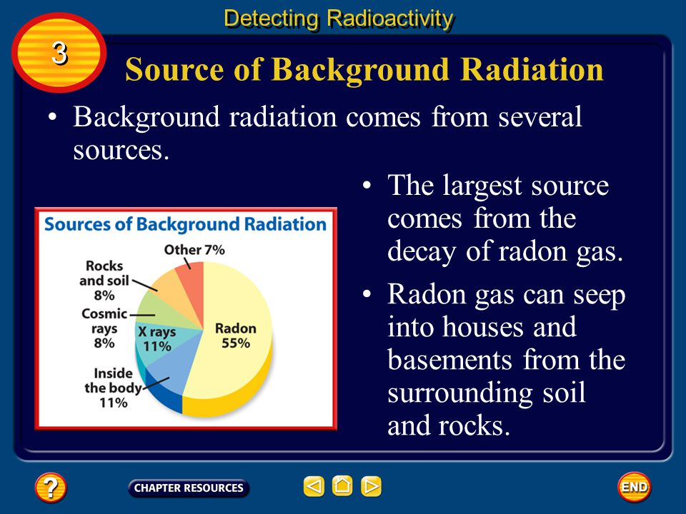 Source of Background Radiation
