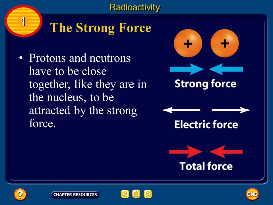 Radioactivity 1. The Strong Force.