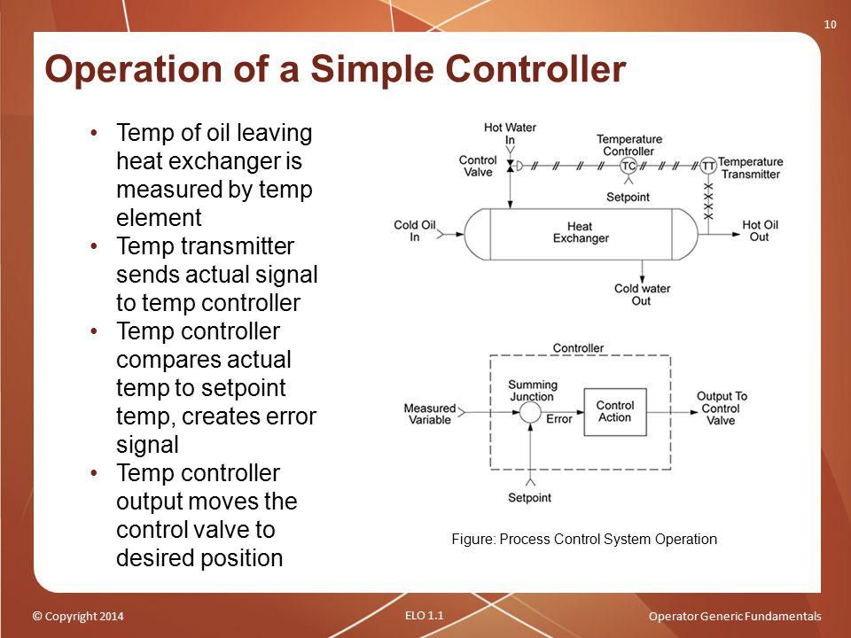 Operation of a Simple Controller