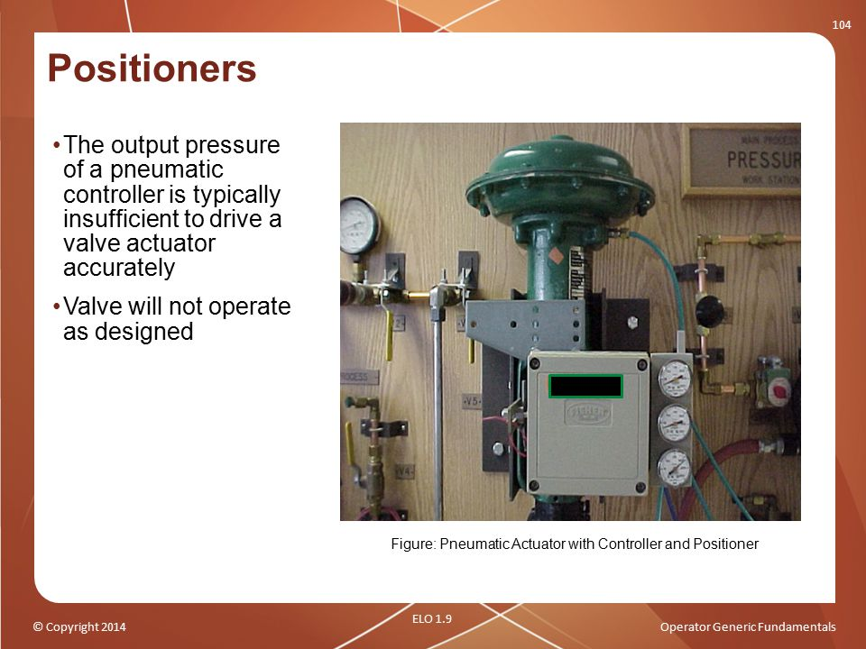 Figure: Pneumatic Actuator with Controller and Positioner