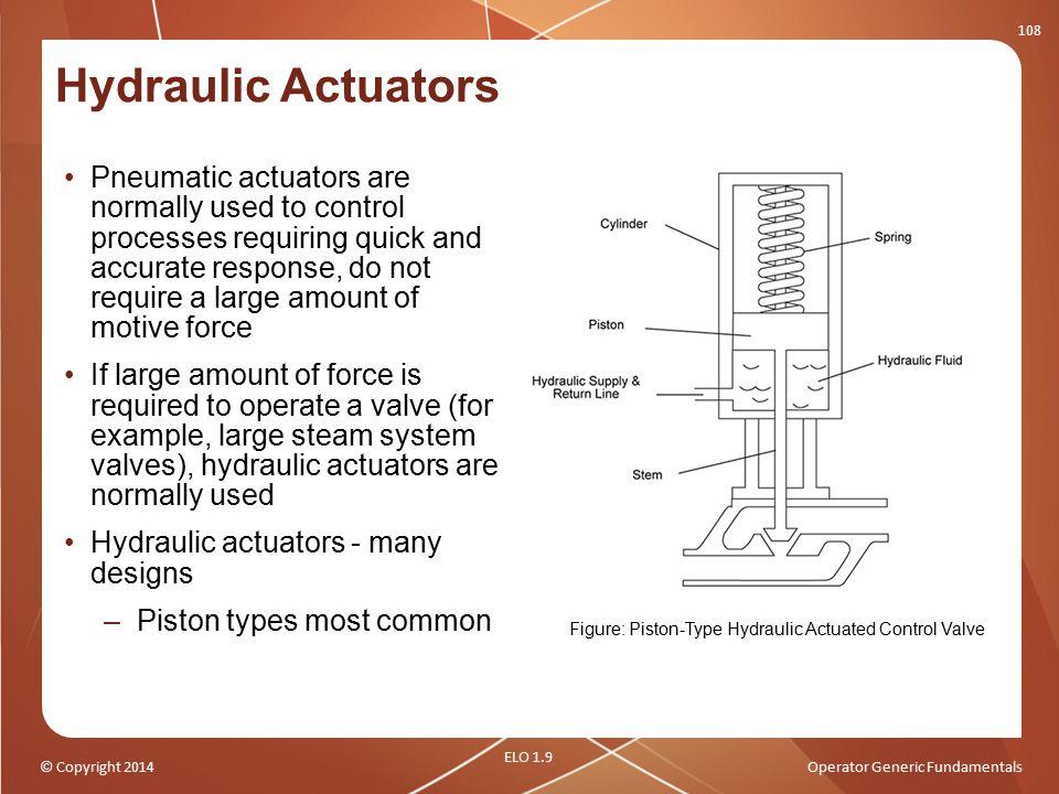 Figure: Piston-Type Hydraulic Actuated Control Valve