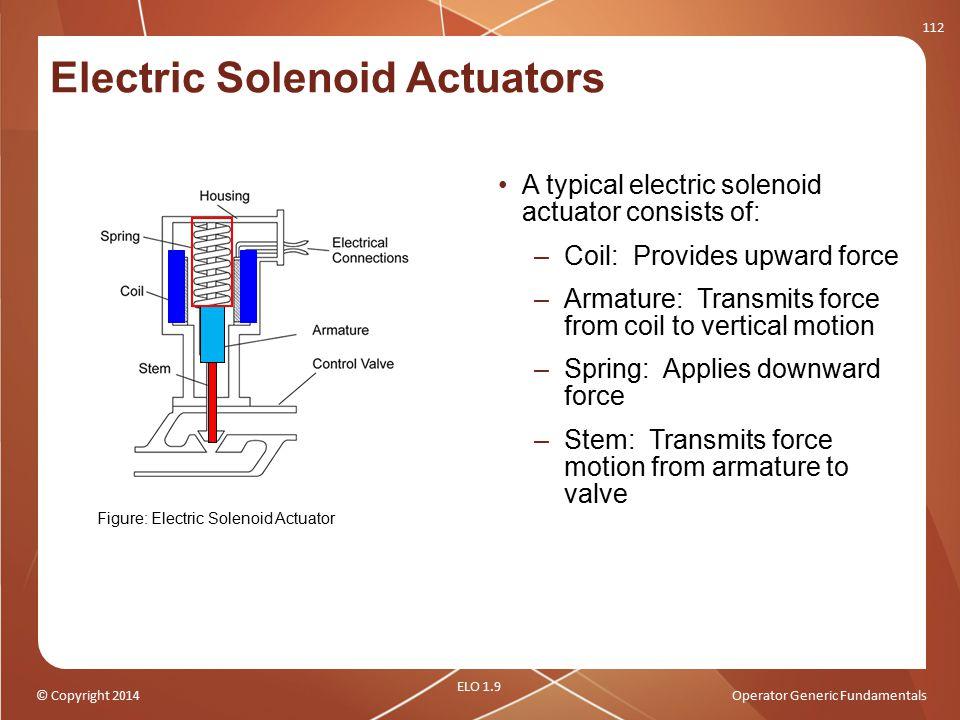 Electric Solenoid Actuators
