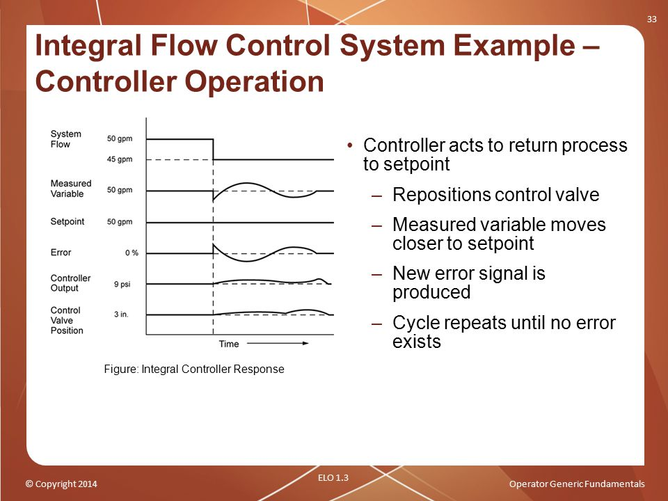 Integral Flow Control System Example – Controller Operation