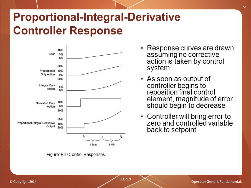 Proportional-Integral-Derivative Controller Response