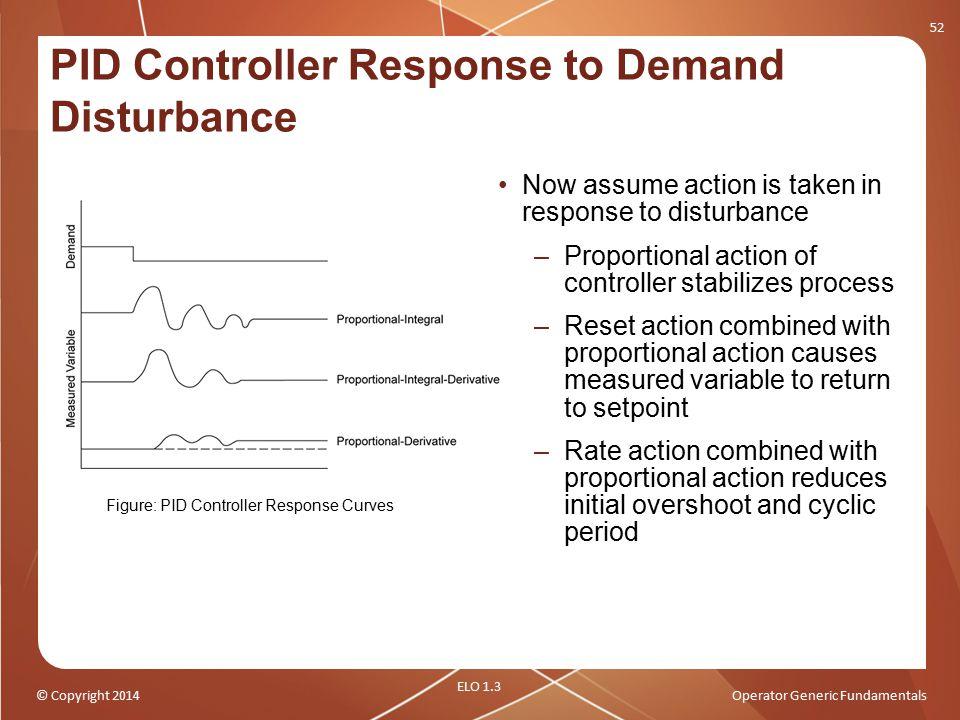 PID Controller Response to Demand Disturbance