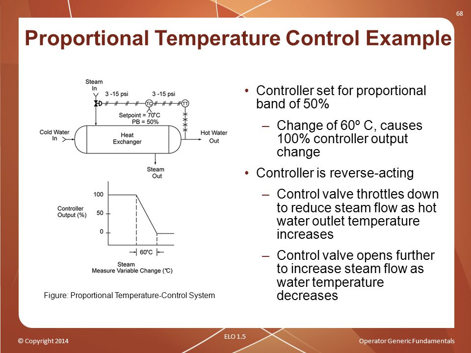 Proportional Temperature Control Example