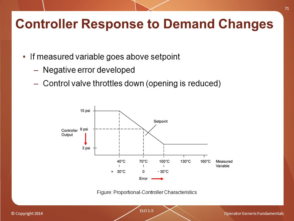 Controller Response to Demand Changes