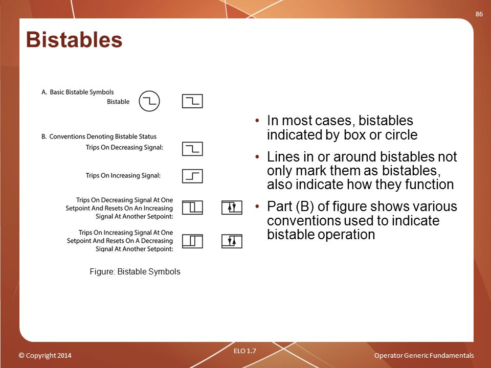 Figure: Bistable Symbols