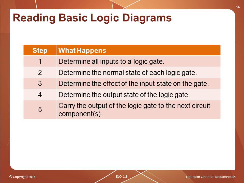 Reading Basic Logic Diagrams