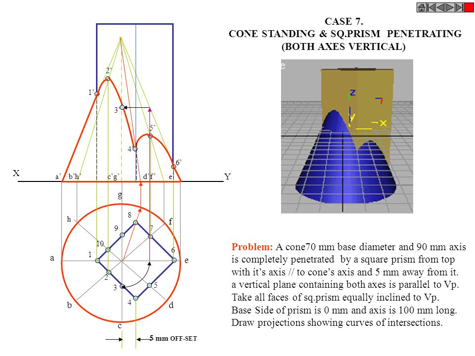 CONE STANDING & SQ.PRISM PENETRATING
