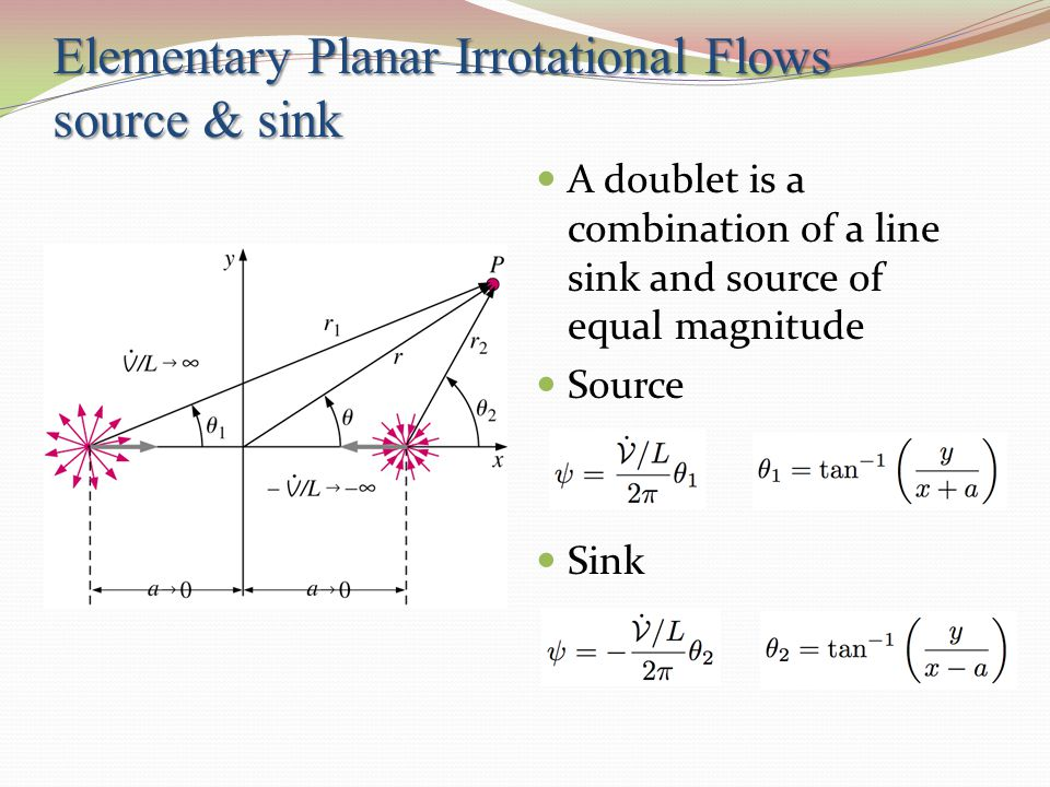 Elementary Planar Irrotational Flows source & sink