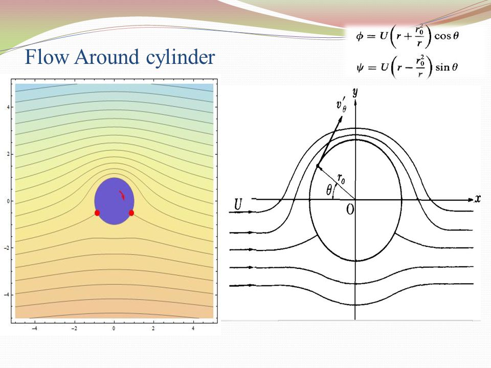 Flow Around cylinder