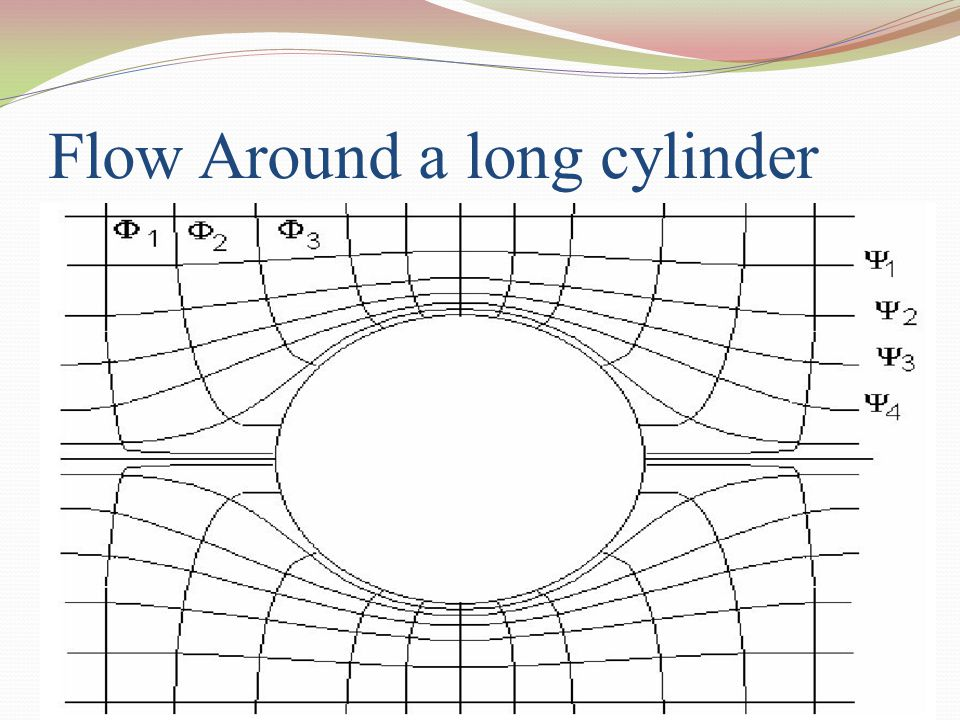 Flow Around a long cylinder