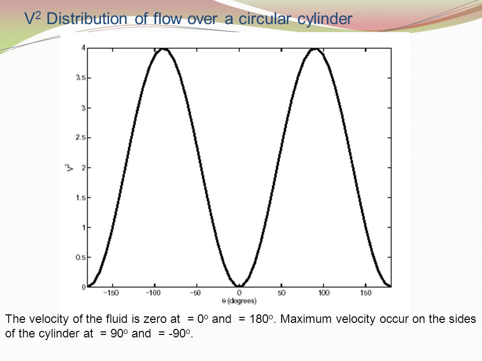 V2 Distribution of flow over a circular cylinder