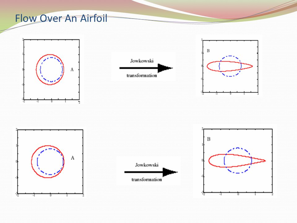 Flow Over An Airfoil
