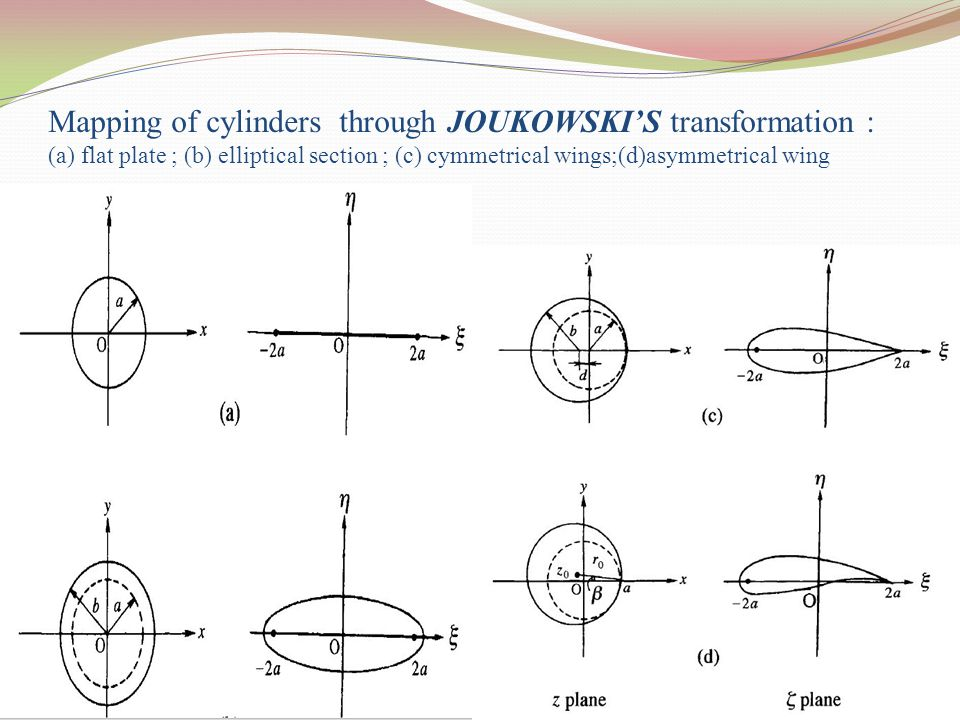 Mapping of cylinders through JOUKOWSKI'S transformation : (a) flat plate ; (b) elliptical section ; (c) cymmetrical wings;(d)asymmetrical wing