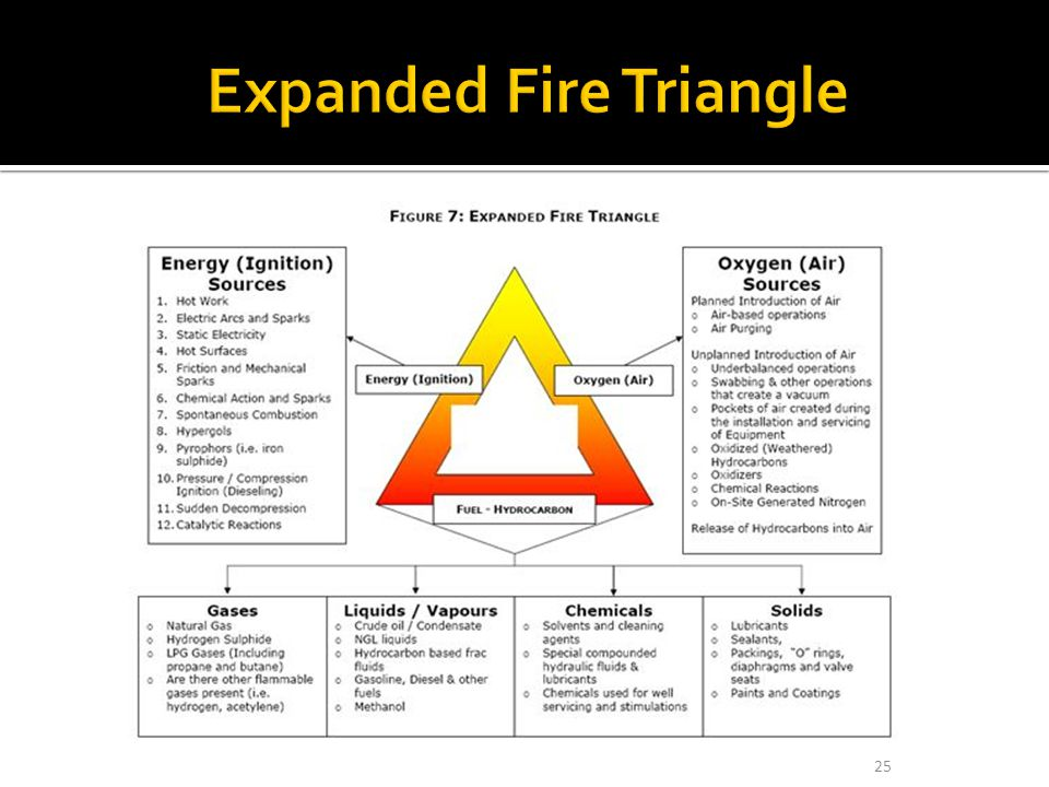 Expanded Fire Triangle