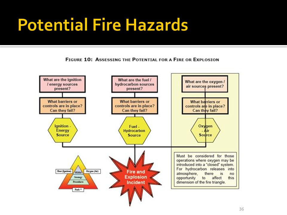 Potential Fire Hazards