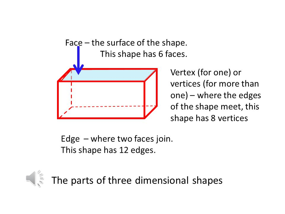 The parts of three dimensional shapes