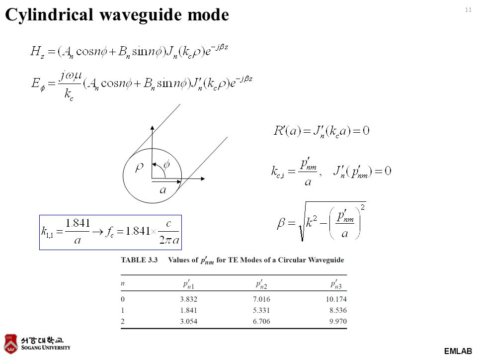 Cylindrical waveguide mode