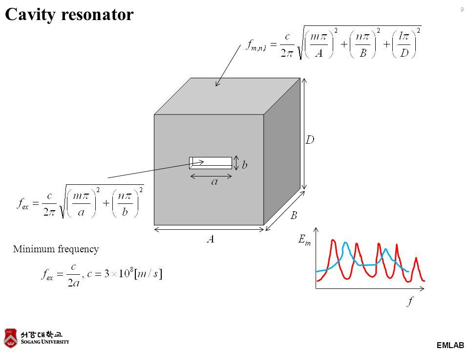 Cavity resonator Minimum frequency