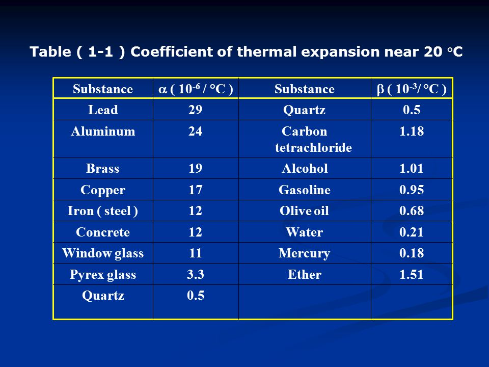 Table ( 1-1 ) Coefficient of thermal expansion near 20 °C