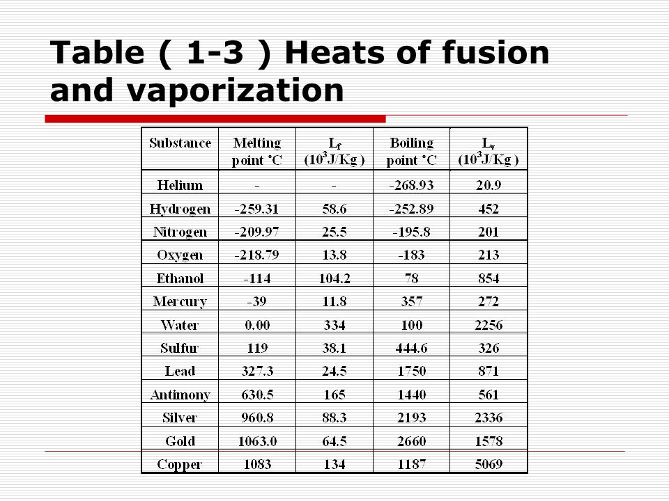 Table ( 1-3 ) Heats of fusion and vaporization