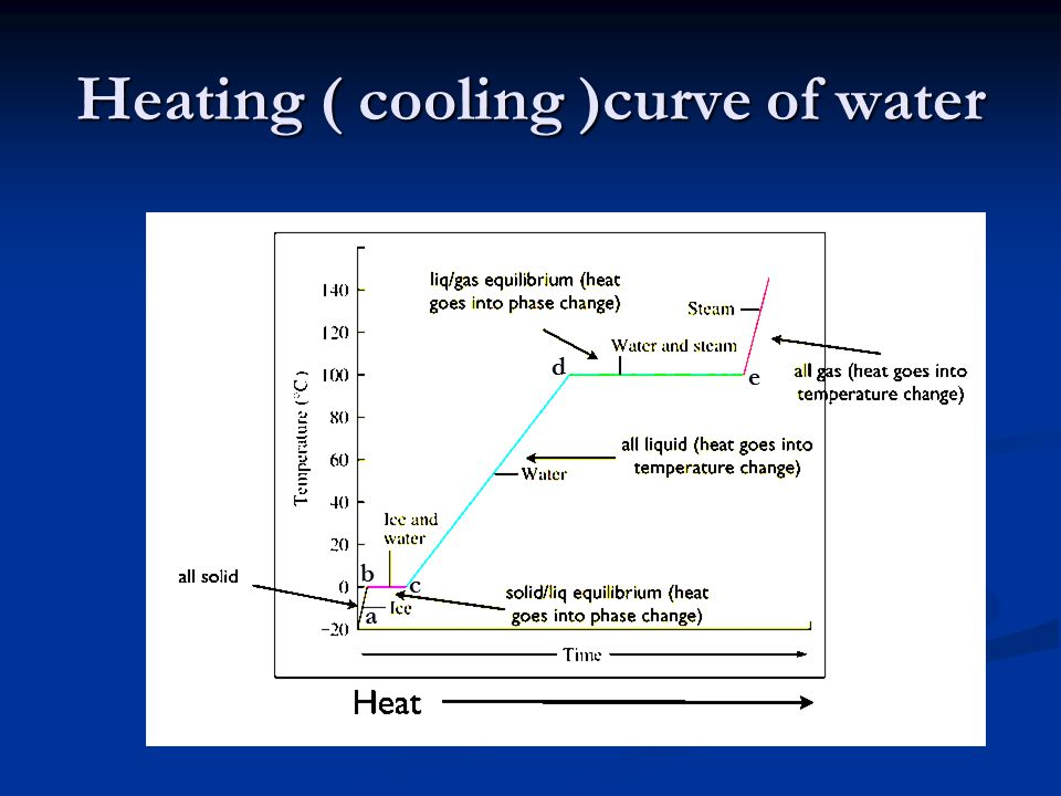 Heating ( cooling )curve of water