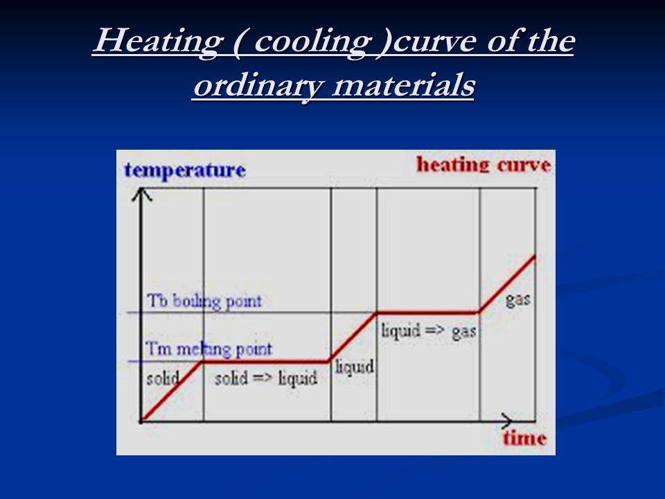 Heating ( cooling )curve of the ordinary materials