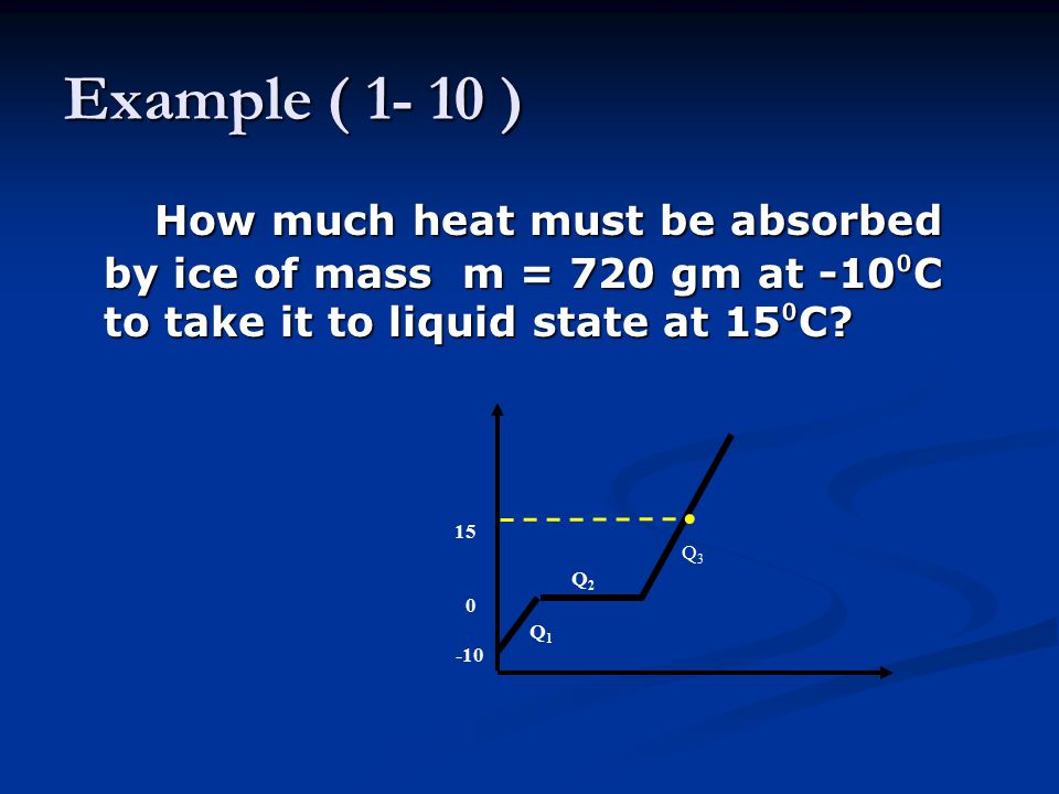 Example ( 1- 10 ) How much heat must be absorbed by ice of mass m = 720 gm at -10⁰C to take it to liquid state at 15⁰C
