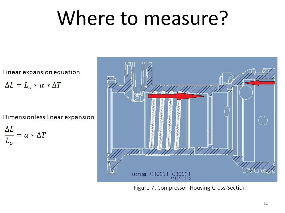 Where to measure Linear expansion equation