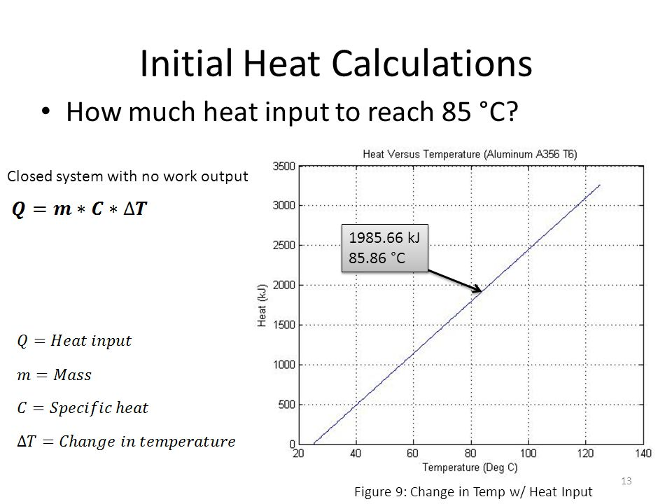 Initial Heat Calculations