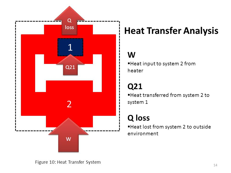 Heat Transfer Analysis