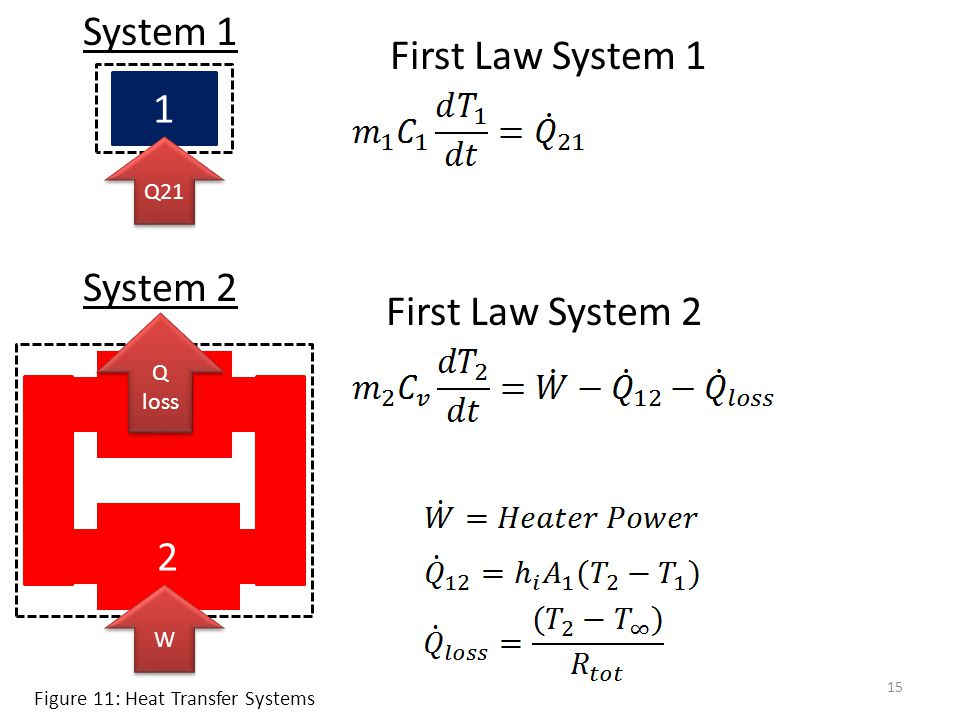 System 1 First Law System 1 1 System 2 First Law System 2 2 Q21 Q loss